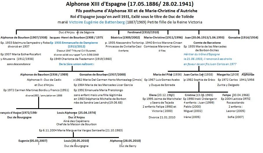 Alphonse-xiii