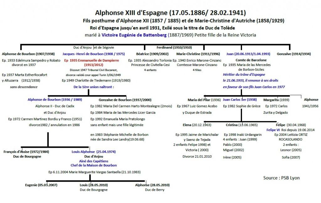GenealogieLouisXX