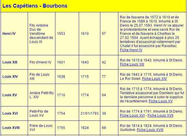 PSB Lyon Liste